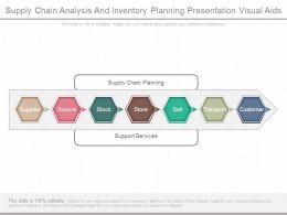 Supply Chain Analysis And Inventory Planning Presentation Visual Aids