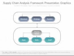 Supply Chain Analysis Framework Presentation Graphics