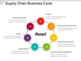 Supply Chain Business Cycle Powerpoint Slide Background