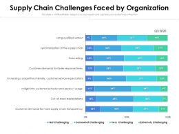 Supply Chain Challenges Faced By Organization