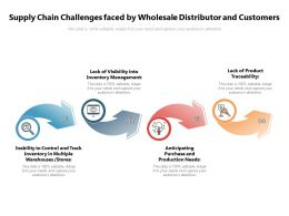 Supply Chain Challenges Faced By Wholesale Distributor And Customers