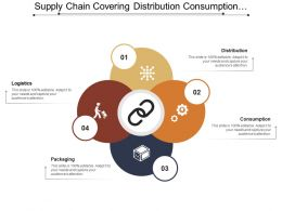 Supply Chain Covering Distribution Consumption Packaging And Logistics