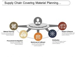 Supply Chain Covering Material Planning Procurement Warehouse Distribution