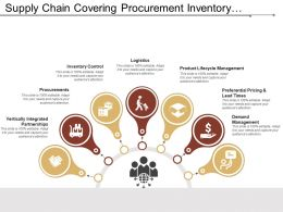 Supply Chain Covering Procurement Inventory Control Logistics Preferential Pricing