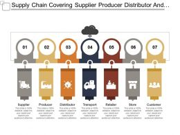Supply Chain Covering Supplier Producer Distributor And Customer