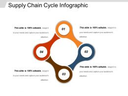 Supply Chain Cycle Infographic Ppt Background Designs