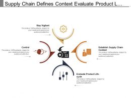 Supply Chain Defines Context Evaluate Product Life Cycle Control And Stay Vigilant
