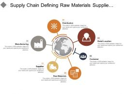 Supply Chain Defining Raw Materials Suppliers Manufacturing Retail Location