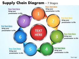 Supply Chain Diagrams 7 Stages 11