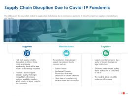 Supply Chain Disruption Due To Covid 19 Pandemic Ppt Powerpoint Presentation Show Aids