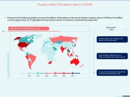 Supply Chain Disruption Due To Covid Essential Product Ppt Powerpoint Files