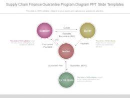 Supply Chain Finance Guarantee Program Diagram Ppt Slide Templates