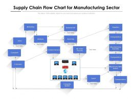 Supply Chain Flow Chart For Manufacturing Sector
