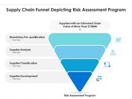 Supply Chain Funnel Depicting Risk Assessment Program