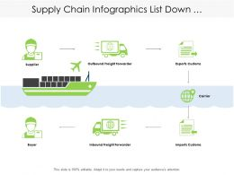 Supply Chain Infographics List Down Manufacturing Process