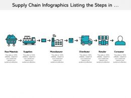 Supply Chain Infographics Listing The Steps In Manufacturing Process
