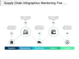 Supply Chain Infographics Mentioning Five Different Factors