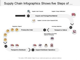Supply Chain Infographics Shows Five Steps Of Logistics