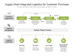 Supply Chain Integrated Logistics For Customer Purchase
