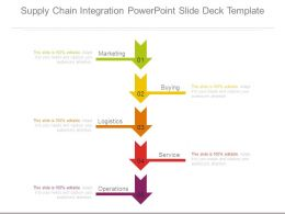 Supply Chain Integration Powerpoint Slide Deck Template