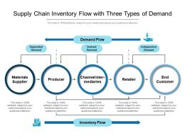 Supply Chain Inventory Flow With Three Types Of Demand