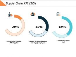 Supply Chain Kpi 2 3 Ppt Powerpoint Presentation Gallery Show