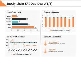 Supply Chain Kpi Dashboard 1 2 Ppt Powerpoint Presentation Gallery Slides