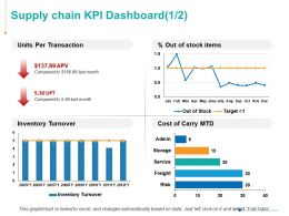 Supply Chain KPI Dashboard Ppt Powerpoint Presentation Infographics Grid