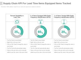 Supply Chain Kpi For Lead Time Items Equipped Items Tracked Presentation Slide