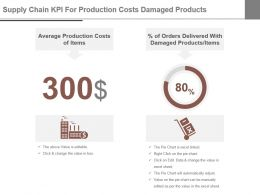 Supply Chain Kpi For Production Costs Damaged Products Ppt Slide