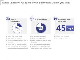Supply Chain Kpi For Safety Stock Backorders Order Cycle Time Presentation Slide