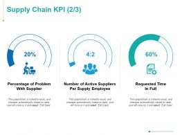 Supply Chain KPI Investment Ppt Powerpoint Presentation Infographics Gridlines