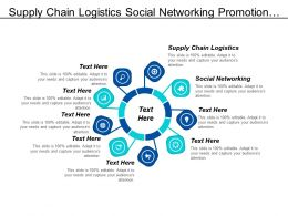 Supply Chain Logistics Social Networking Promotion Mix Marketing Cpb