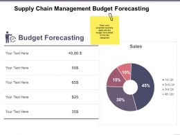 Supply Chain Management Budget Forecasting Ppt Images Gallery