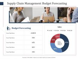Supply Chain Management Budget Forecasting SCM Performance Measures Ppt Ideas