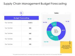 Supply Chain Management Budget Forecasting Supply Chain Management Solutions Ppt Topics