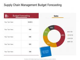 Supply Chain Management Budget Forecasting Sustainable Supply Chain Management Ppt Microsoft