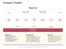 Supply Chain Management Concept Company Timeline Warehouses Ppt Powerpoint Diagrams