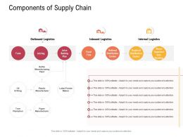 Supply Chain Management Concept Components Of Supply Chain Manufacturer Ppt Good