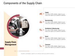 Supply Chain Management Concept Components Of The Supply Chain Retail Ppt Images