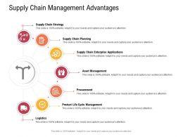 Supply Chain Management Concept Supply Chain Management Advantages Procurement Ppt Visuals