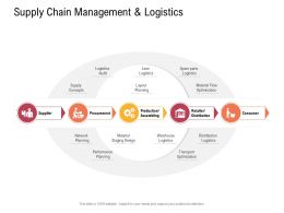 Supply Chain Management Concept Supply Chain Management And Logistics Material Flow Ppt Clipart