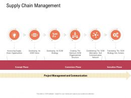 Supply Chain Management Concept Supply Chain Management Network Ppt Elements
