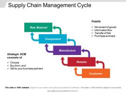 Supply Chain Management Cycle PowerPoint Slide Show