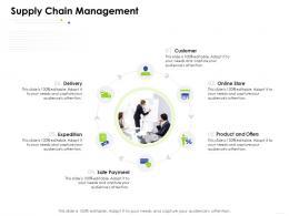 Supply Chain Management E Business Management Ppt Slides