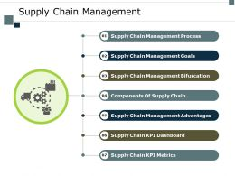 Supply Chain Management Goals Ppt Powerpoint Presentation Ideas Background Image