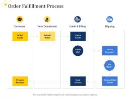 Supply Chain Management Growth Order Fulfillment Process Ppt Styles Inspiration