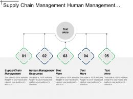 Supply Chain Management Human Management Resources Project Scheduling Cpb