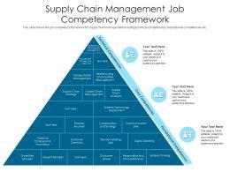 Supply Chain Management Job Competency Framework
