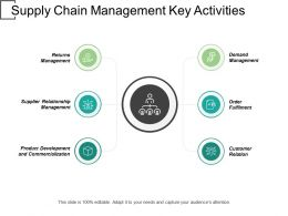 Supply Chain Management Key Activities